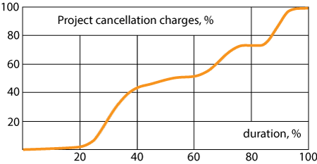 project cancellation charges