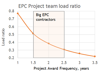 project team workload ratio